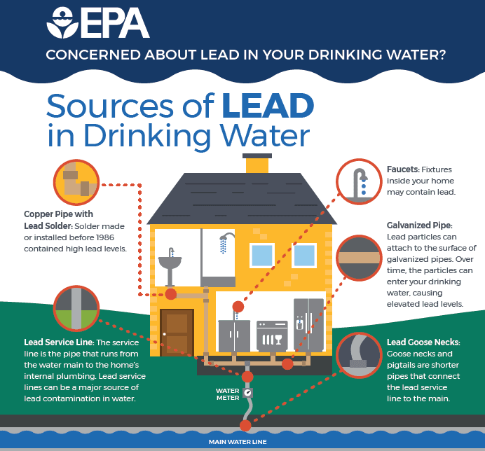 EPA Graphic on Lead in Drinking Water