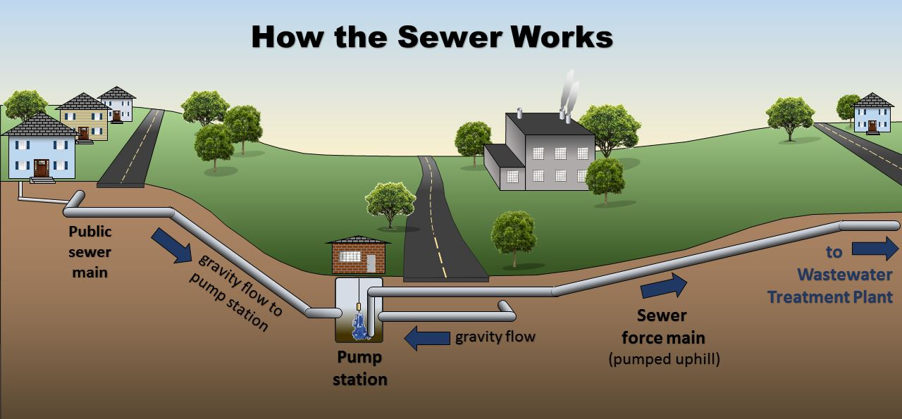 how the sewer system works