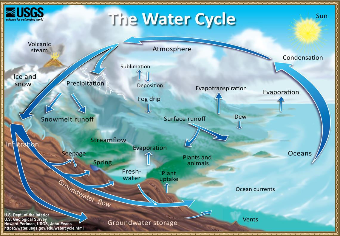 The Water Cycle Opens in new window