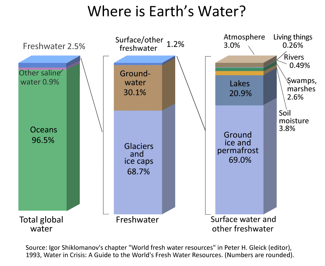 Where is Earth's Water Opens in new window