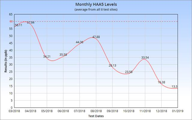 Monthly HAA5 Levels
