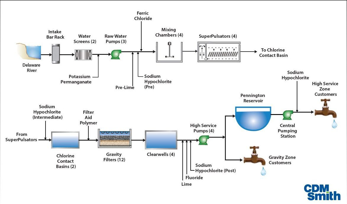 How the Filtration Plant Works
